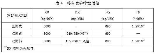 柴油车国六排放标准出炉 2020年1月1日起实施