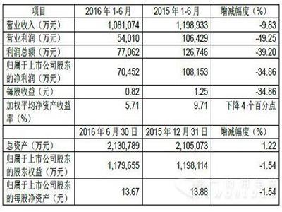 销量下滑致使盈利下降 江铃上半年实现净利7.05亿元