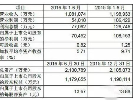销量盈利均降 江铃半年净利7.05亿元