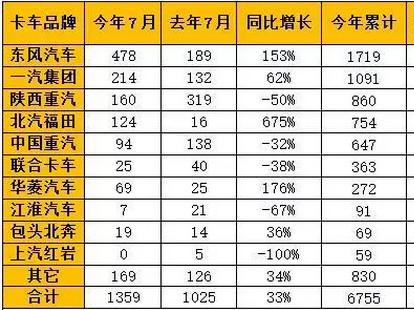 7月天然气重卡同比大增33%
