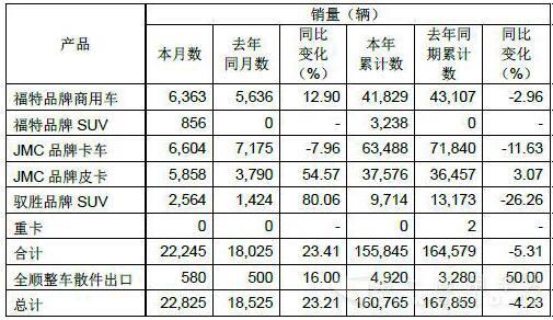江铃1-8月销车16万辆 全顺月销量上涨13%
