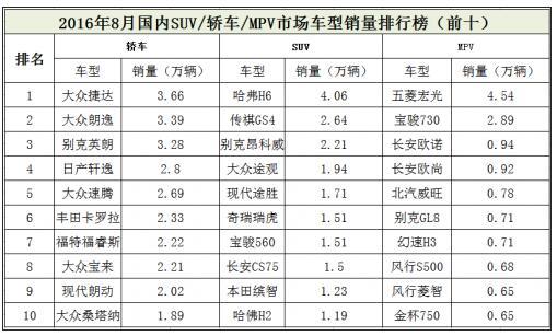 8月份国内市场轿车/SUV/MPV热销车型排行榜