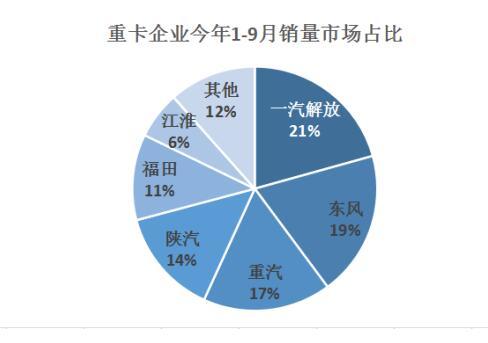 """9月重卡市场:解放九次蝉联冠军 东风""""逆袭""""难"""