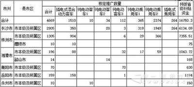 客车企业注意:湖南1.68亿新能源车补贴将拨付