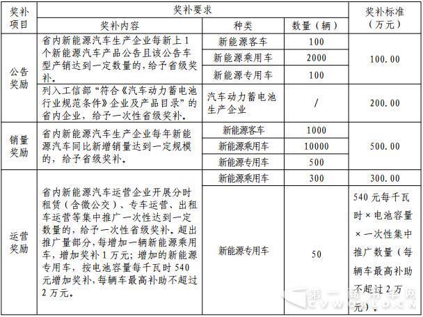 湖南鼓励产业化发展 新能源客车销量增长奖补500万元