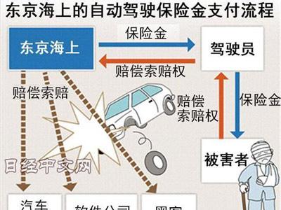 日本首次将自动驾驶纳入车险:无责也赔