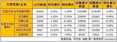 """未见""""银十旺季"""" 10月轻微卡市场产销分析"""