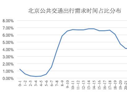  高德地图发布2016年度公共交通报告:上海、深圳最佳 陈奕迅演唱会大幅带动公交出行