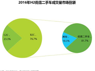 B2C占比超八成 优信二手车稳居行业NO.1