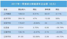 从603.62%到-28.79%探究比亚迪究竟怎么了