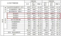 轻卡下滑22.67%江淮发布5月份产销快报