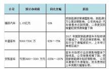 """新能源客车企业年中业绩大""""烤"""""""