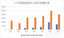 7月客车市场:宇通分走1/4欧辉跃居第二
