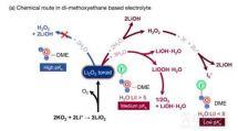 MIT研究碘化锂及锂空气电池相关技术难题