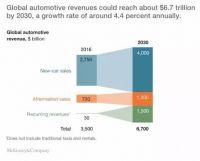 麦肯锡重磅报告:汽车半导体的机遇与挑战