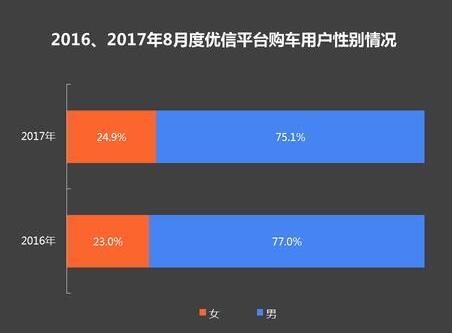 优信研究院8月报告:二手车电商平台年轻化趋势明显