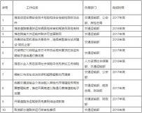 异地年审+规范执法14部门促进行业发展