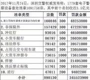 货车限行罚款近1亿深圳新增150套电子眼