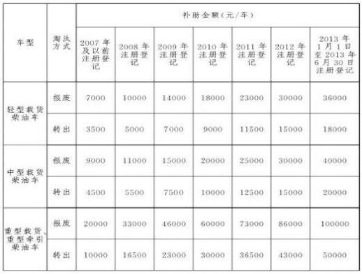 """国三货车淘汰进入倒计时 谁能率先守护""""北京蓝""""?"""