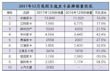 2017年皮卡销量终极排行榜