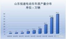 2017年山东低速电动车生产75.6万辆,同比15.69%增速放缓