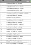 第二批符合锂离子电池行业规范条件企业名单发布