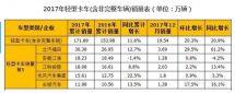 轻卡增12%微卡降6%2017年轻微卡市场产销分析