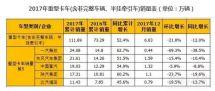 重卡大增52%中卡持平2017年中重卡市场产销分析