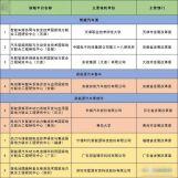 发改委批9大新能源车研究中心