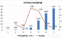 去年动力电池总装机量36.24GWh宁德时代占三成