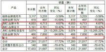 轻卡销售4933辆江铃发布1月份产销快报
