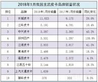 春节重磅排行榜2018年1月皮卡企业销量排位