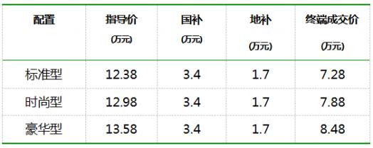 纯电动占号神器,新奔奔EV260 7.28万起上市!