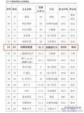 """科技部发布2017年""""独角兽""""榜单银隆新能源上榜"""
