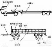 常说的半挂车、全挂车和中置轴挂车究竟是什么鬼?
