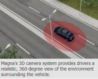麦格纳与瑞萨电子研发新款3D环视系统