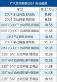 广汽传祺新款GS4正式上市售价8.98-15.18万元/动力保持不变