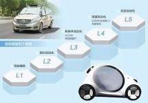 中国的自动驾驶只能由中国人自己来解决