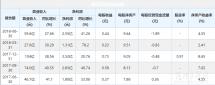 明泰铝业半年净利润2.55亿,同比增41.26%