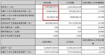 科大讯飞半年营收32.1亿,汽车业务增30.04%