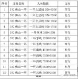 佛山一环新增12套监控9月15日正式启用