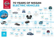 从TAMAEV到轩逸•纯电一部关于日产汽车的纯电发展史