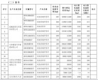 282款纯电动客车进入第20批免征车辆购置税目录