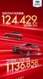 吉利汽车9月销量124429辆,同比增长14%