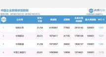 中国企业新媒体指数榜:玉柴官微行业第一