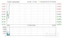宇通客车涨0.74%,创近2个月新高,报12.29元