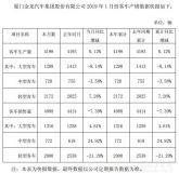 金龙客车1月销售4088辆同比下降7.39%