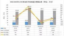 江铃暴增106%,5月柴油机市场同比下降2%