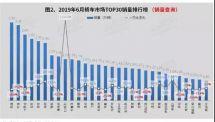6月轎車銷量TOP10出爐大眾成本月最大贏家