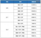 国机智骏GX5、GC1、GC2开启预售,四重好礼诚意十足